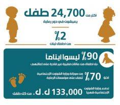 2% من أطفال لبنان في دور رعاية